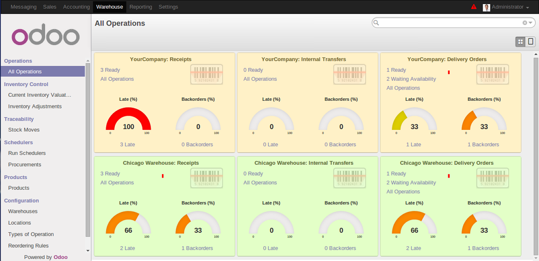 Odoo8 WMS dashboard